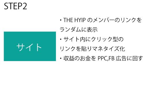 THE HYIP