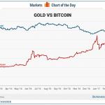 【速報】ついにGold(金)よりBitCoinの価値が上がる!!