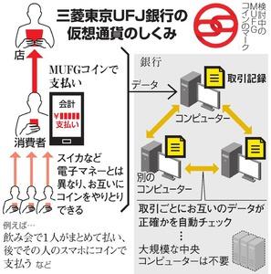三菱東京UFJ銀行 仮想通貨