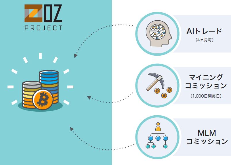 OZ(オズ)プロジェクト
