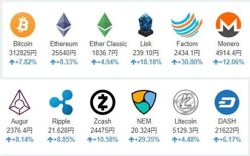 仮想通貨 時価総額