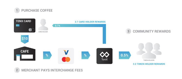 TenX 仮想通貨