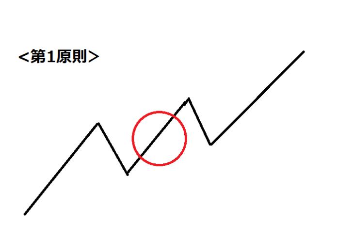 FX エリオット波動
