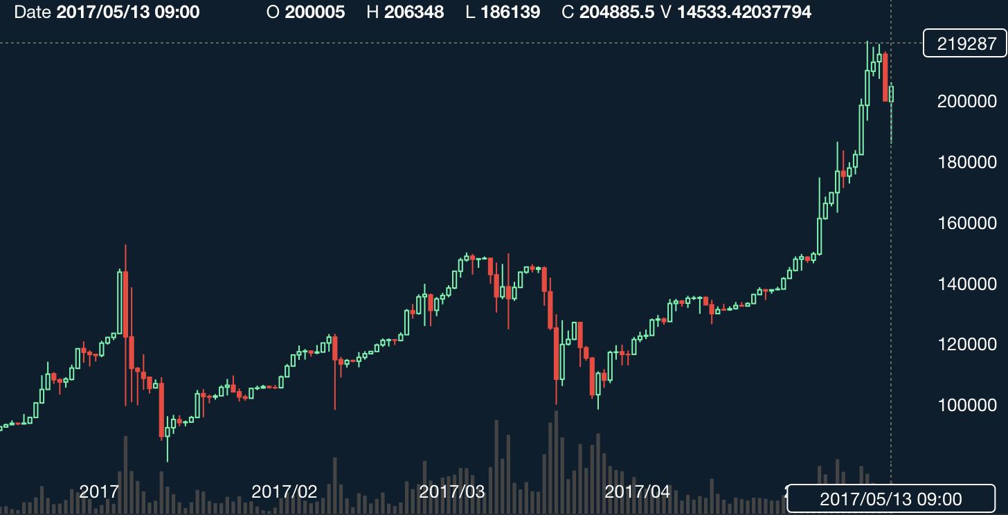 bitplus-ex 仮想通貨 取引所