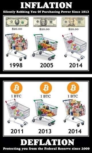 Bitcoin(ビットコイン) 今後