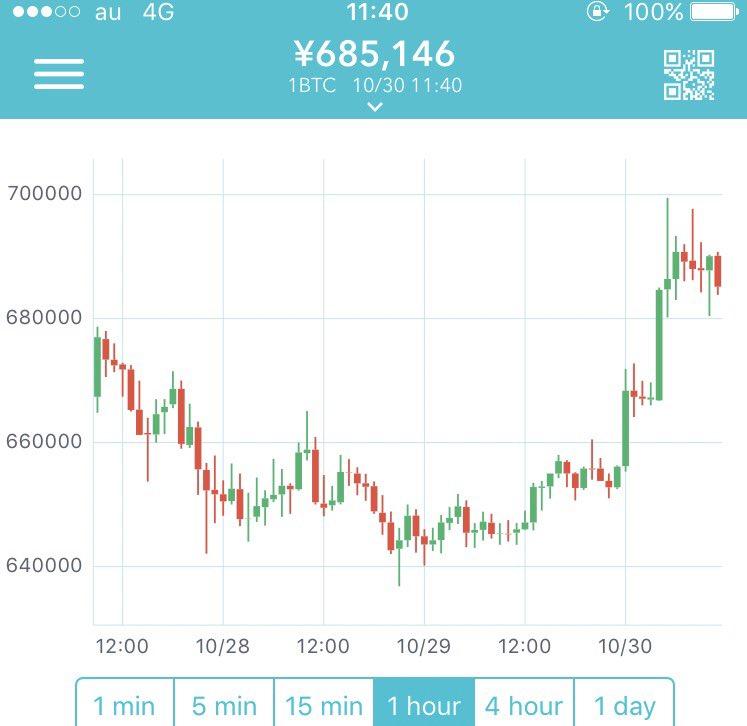 BitcoinCash(ビットコインキャッシュ) 仮想通貨