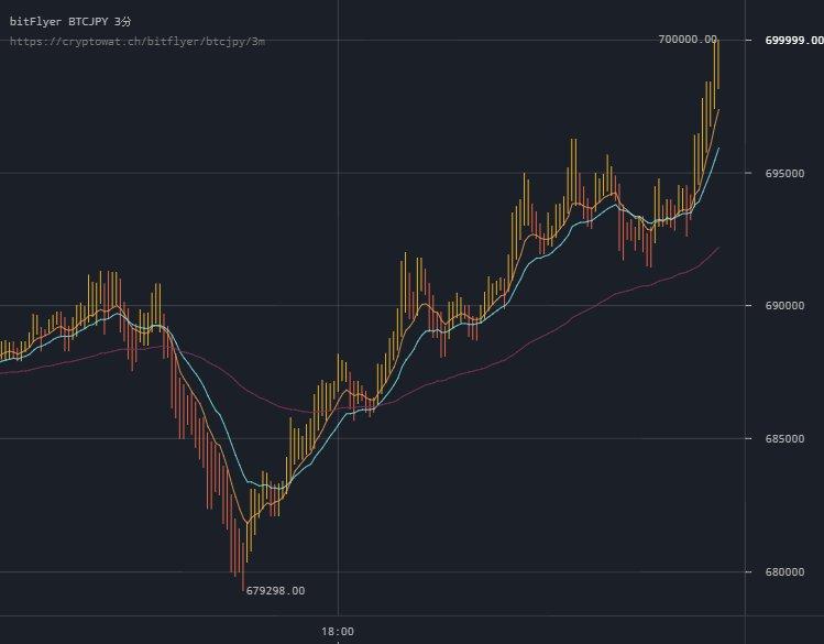 Bitcoin(ビットコイン) CME