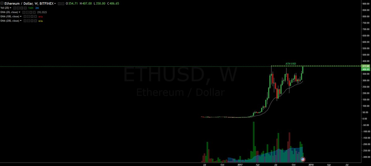 Ethereum(イーサリアム) 高騰  理由