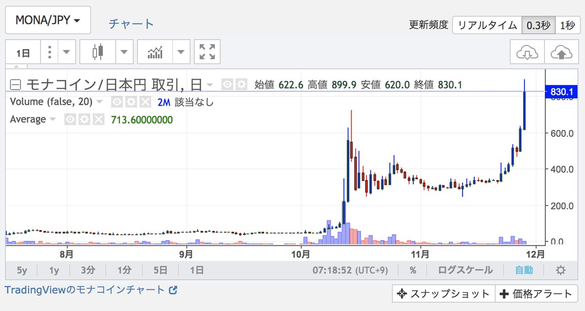 MONACoin(モナコイン)高騰 800円