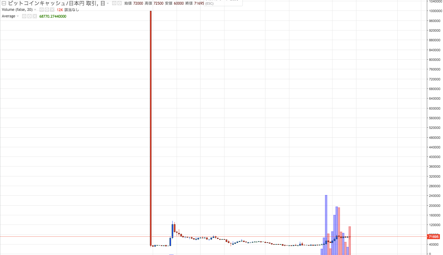 Bitcoin(ビットコイン) segwit2x 分裂 中止