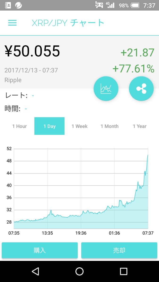Ripple(リップル) 12月13日 高騰