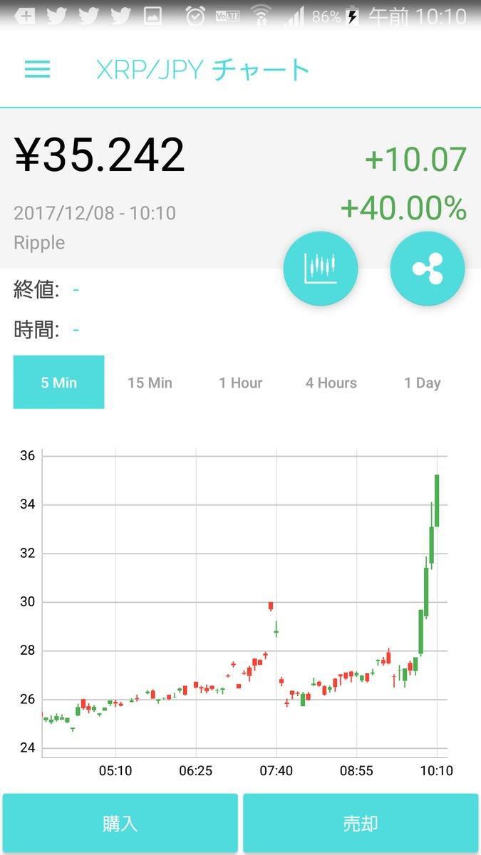 Ripple(リップル) 12月8日 高騰