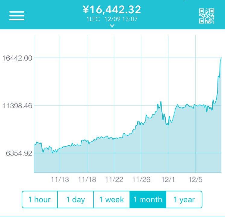 LiteCoin(ライトコイン) 12月9日 高騰