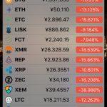 【仮想通貨】Bitcoin(ビットコイン)を含めたAltcoin(アルトコイン)が12月10日に全体的に暴落中!?理由は?情報についてまとめてみた