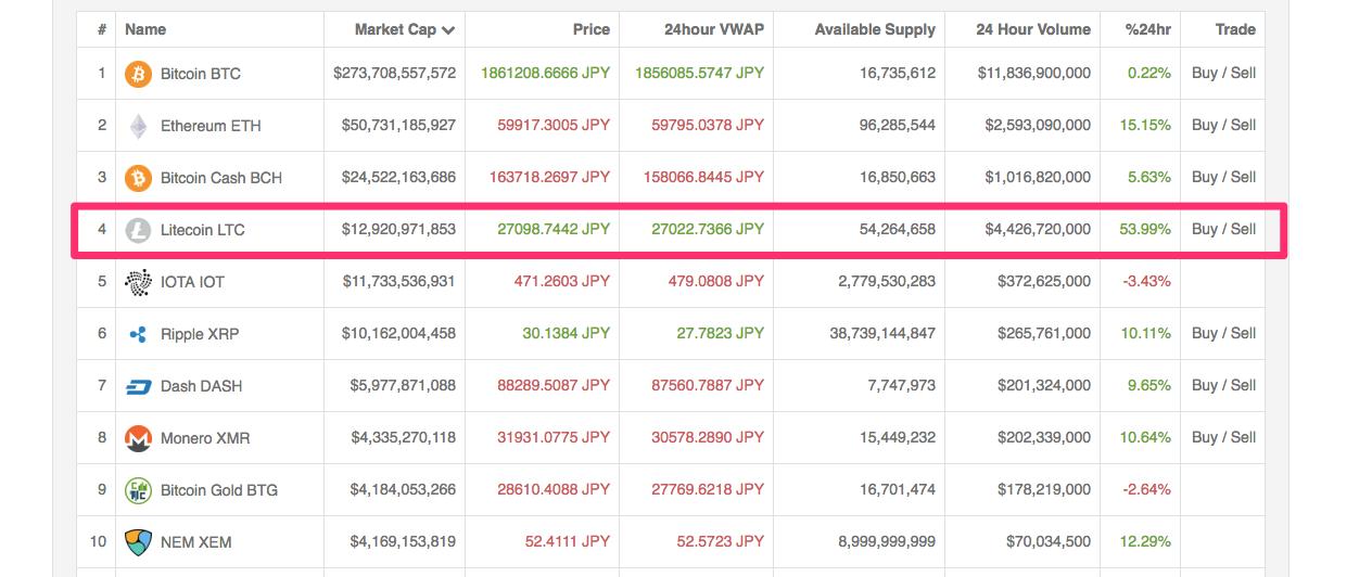 LiteCoin(ライトコイン) 12月12日 高騰