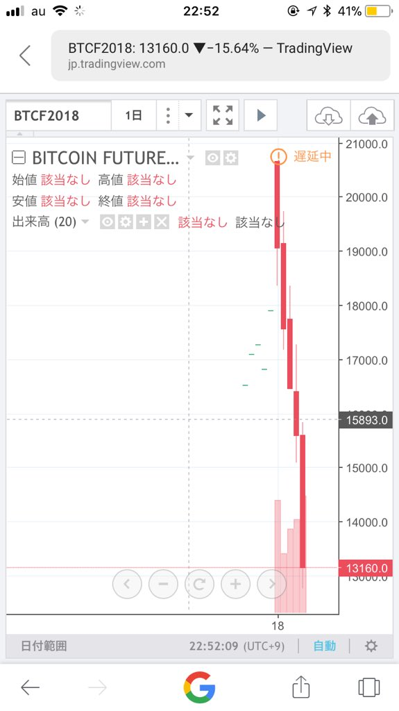 Bitcoin(ビットコイン) CME 先物