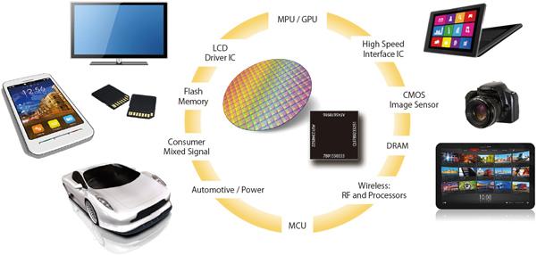 Cardano(カルダノ) Intel(インテル) ARM 提携