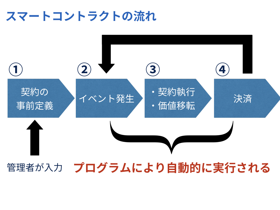 Cardano(カルダノ) ADACoin(エイダコイン) 強み 懸念材料