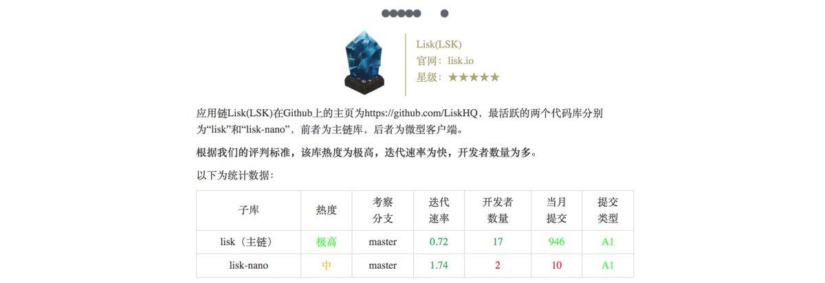 LISK(リスク)中国 格付け 星5 最高位