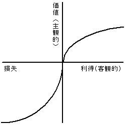 仮想通貨 投資家心理