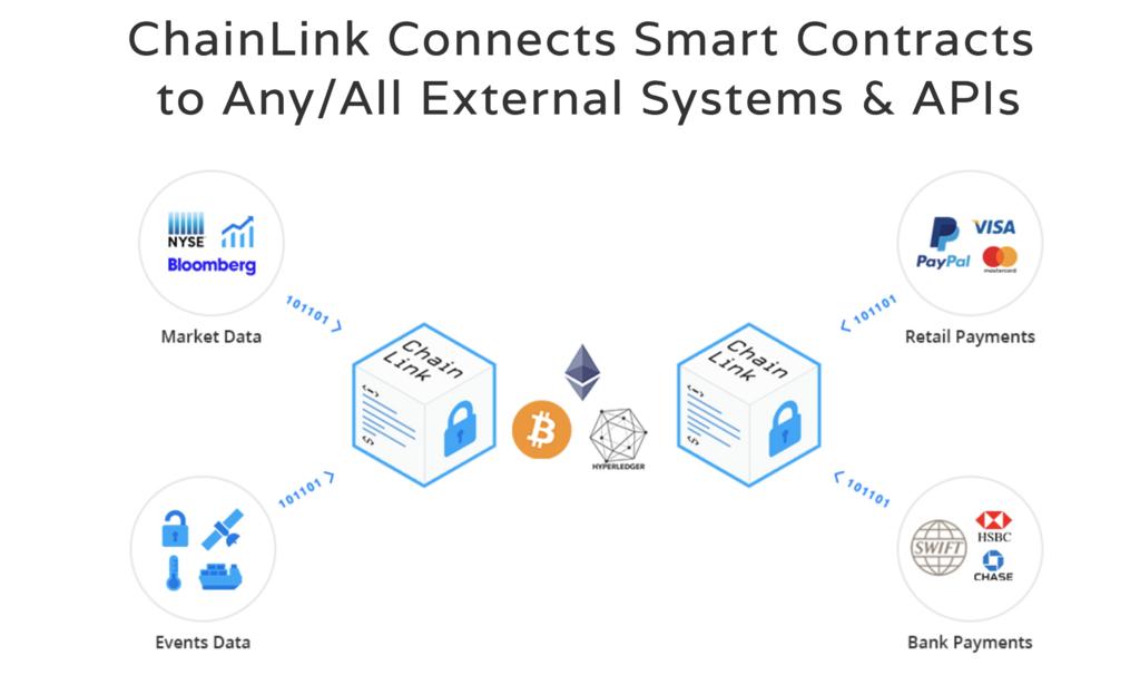 ChainLINK(LINK) 仮想通貨