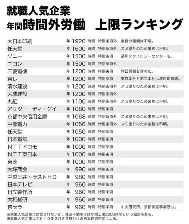 日本 年間時間外労働 ランキング