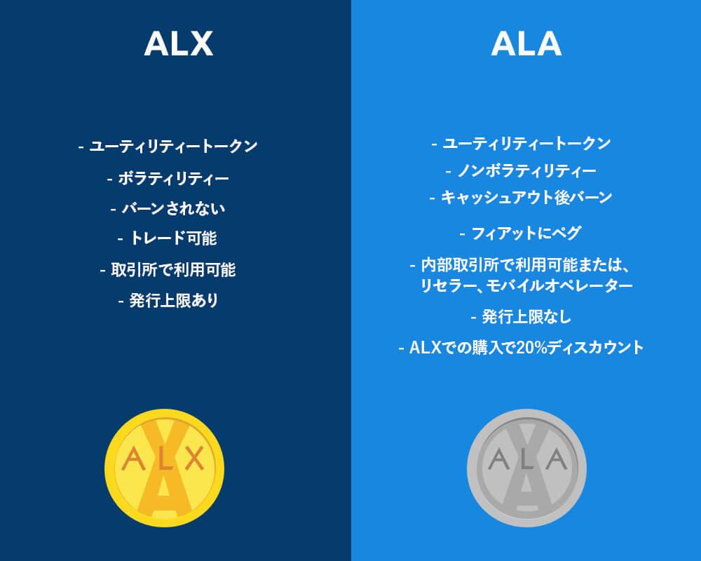 ALAX(ALX) ALAトークン  ALXトークン