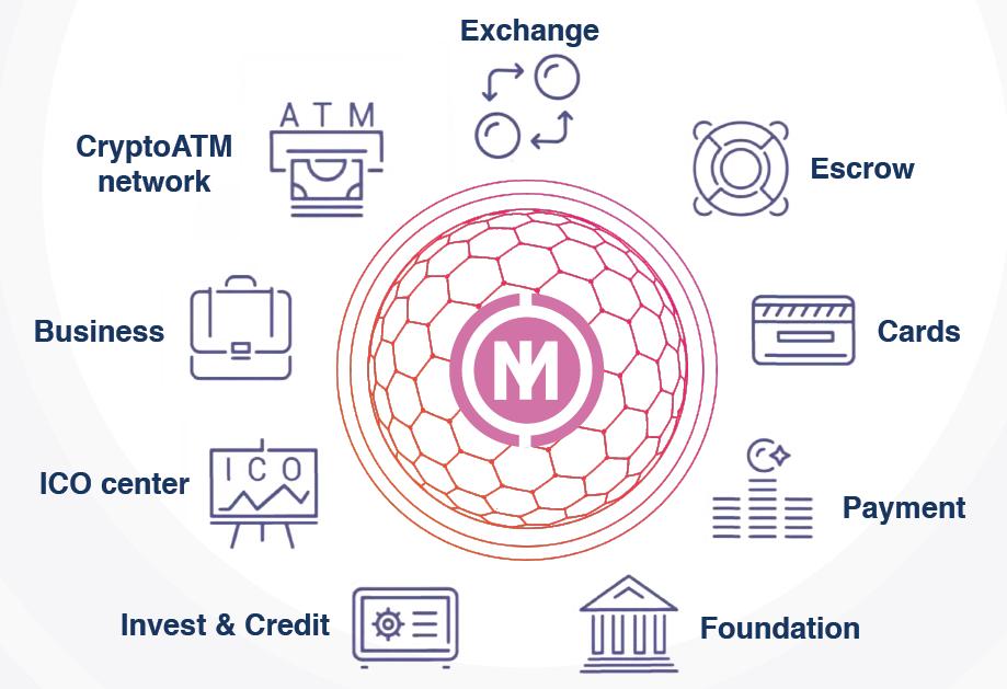 Midex(ミデックス) ICO