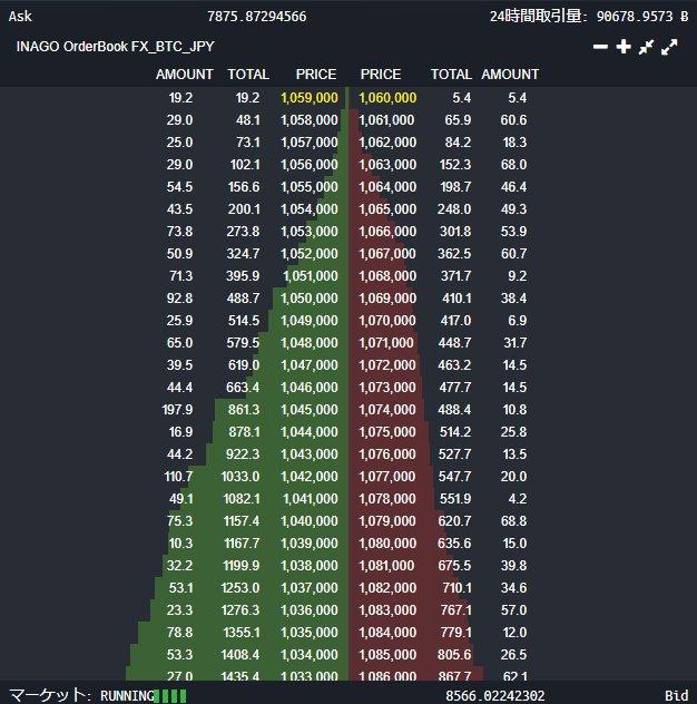 BitFlyer(ビットフライヤー)FX 取引量 激減 SFD