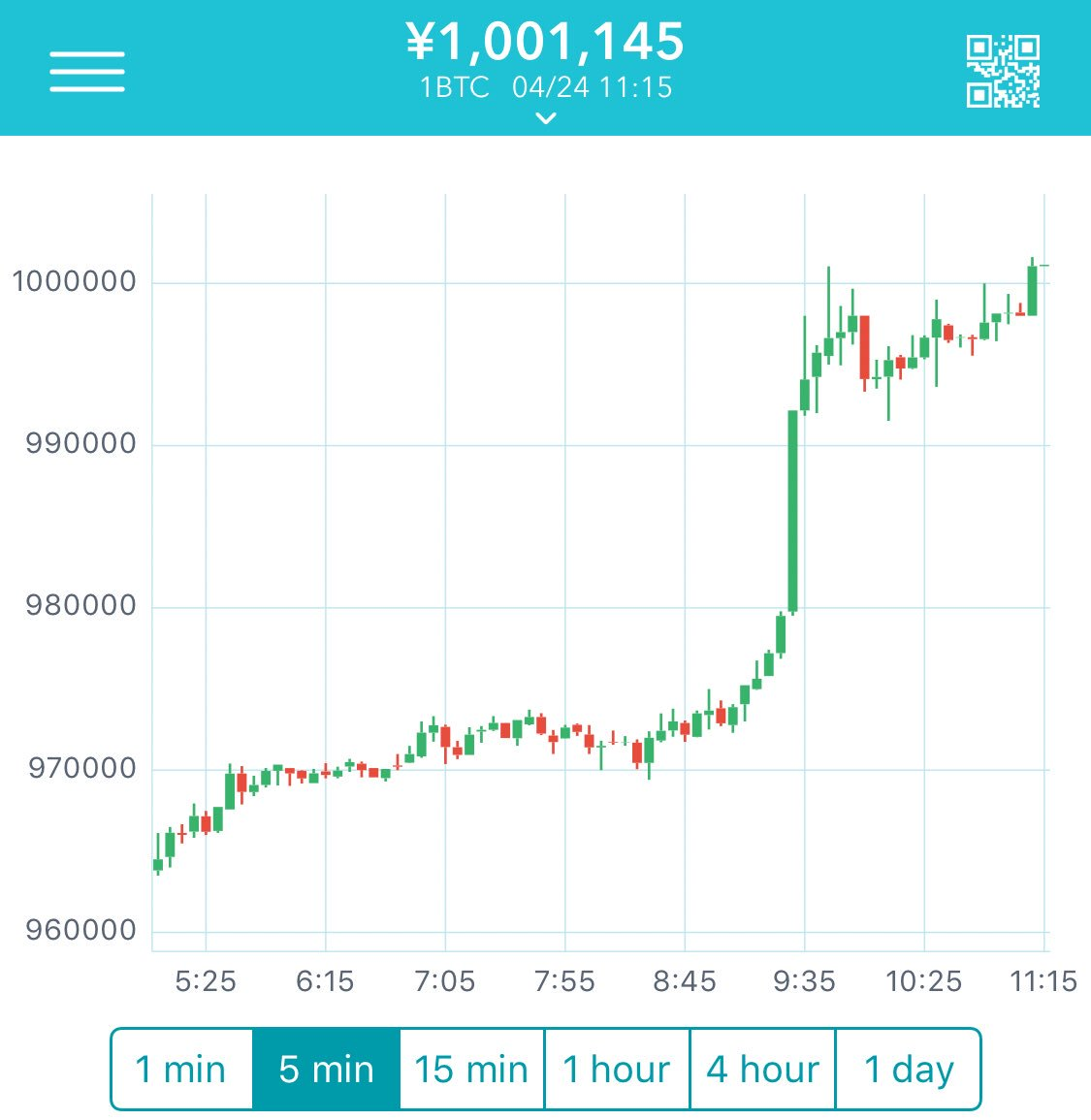 Bitcoin(ビットコイン) 4月24日 100万円