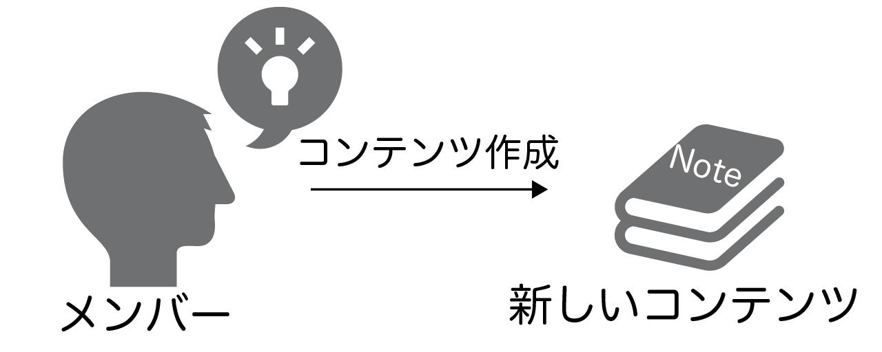 Noter note 販売者 コミュニティ