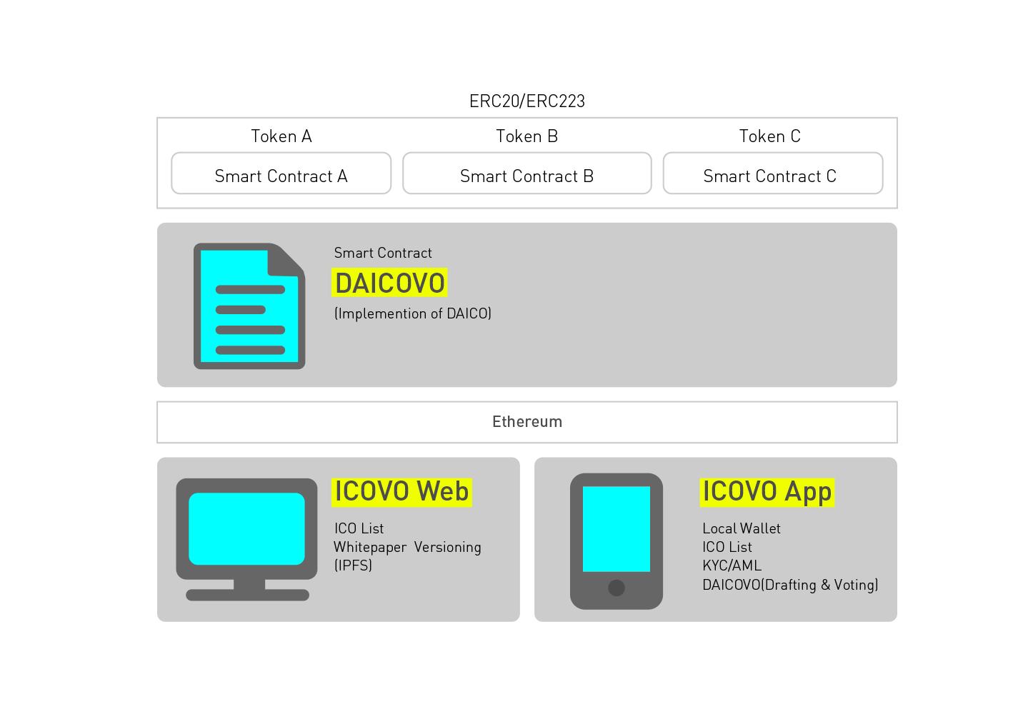 ICOVO ICO プラットフォーム