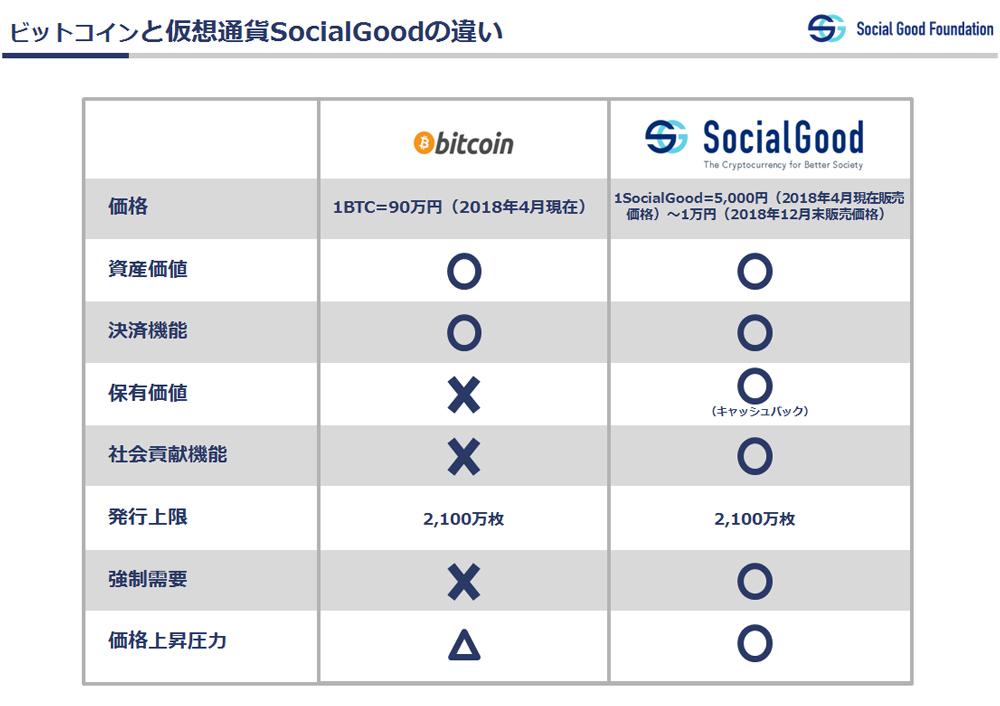 Bitcoin(ビットコイン) Social Good(ソーシャルグッド) 違い