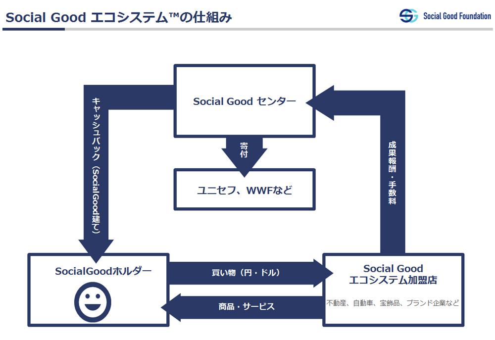 Social Good(ソーシャルグッド) エコシステム
