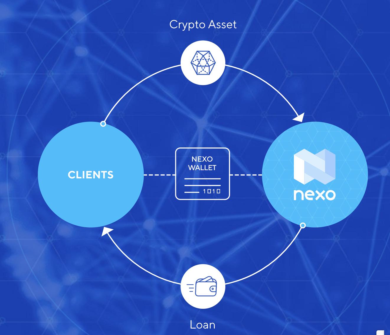 Nexo(ネクソ) 仮想通貨