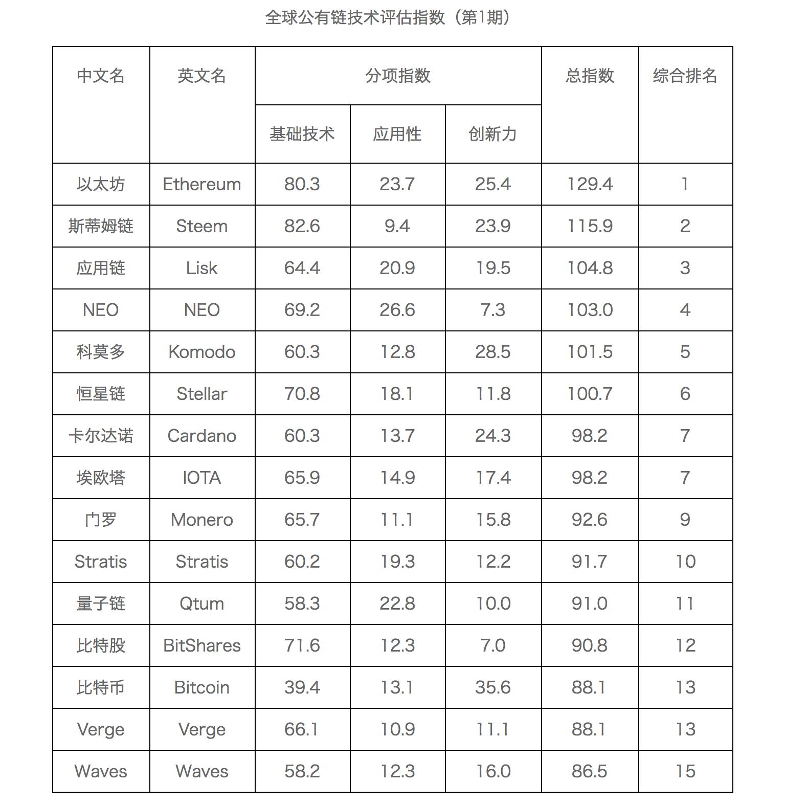 中国機関 仮想通貨 格付け 発表