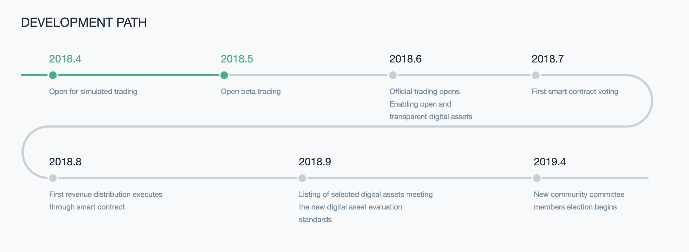 FCoin(エフコイン)Exchange ロードマップ