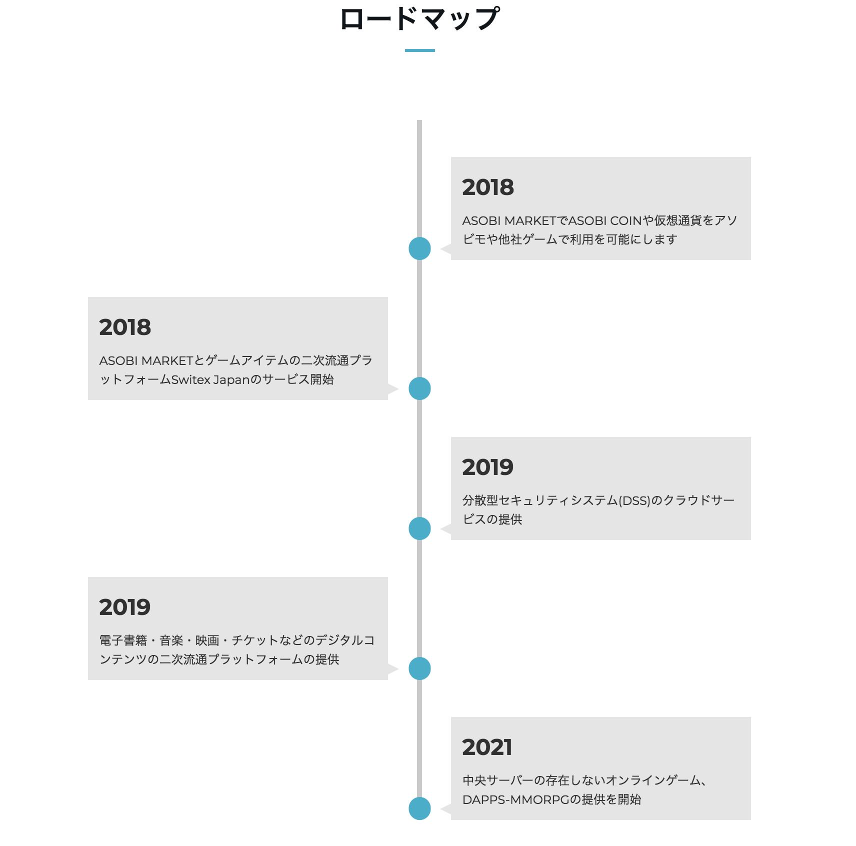 Asobi Coin(アソビコイン) ロードマップ