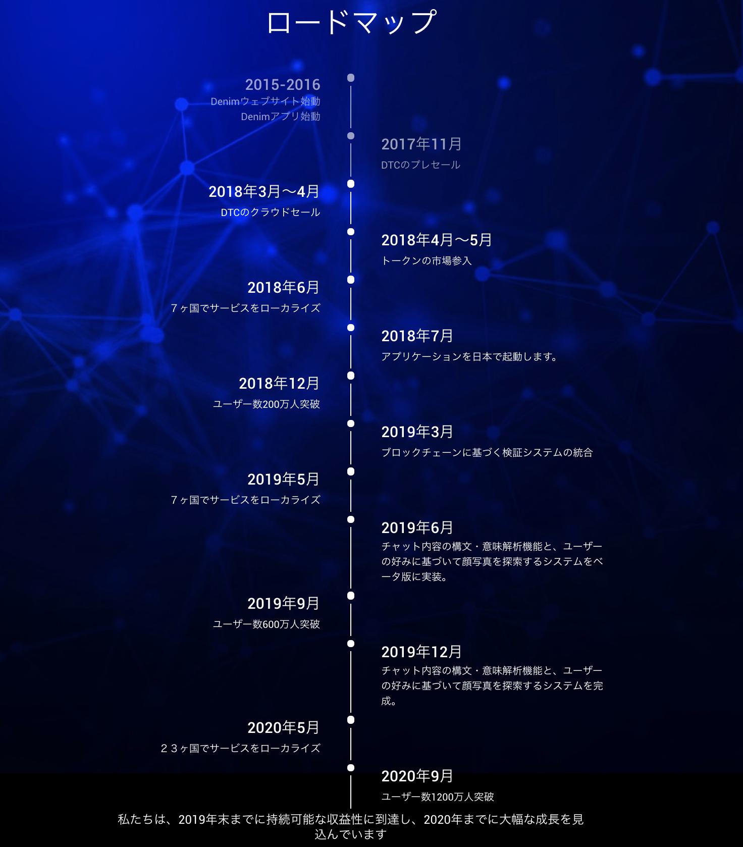 DateCoin(デートコイン) ロードマップ