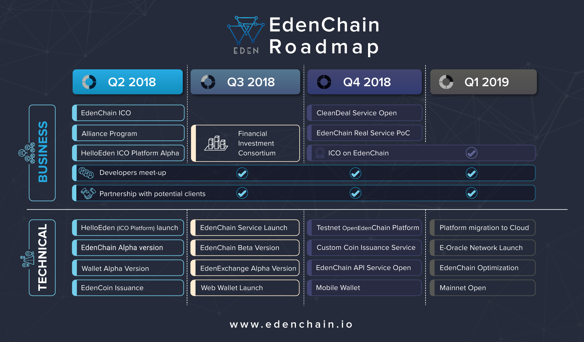 EdenChain(EDN) ICO