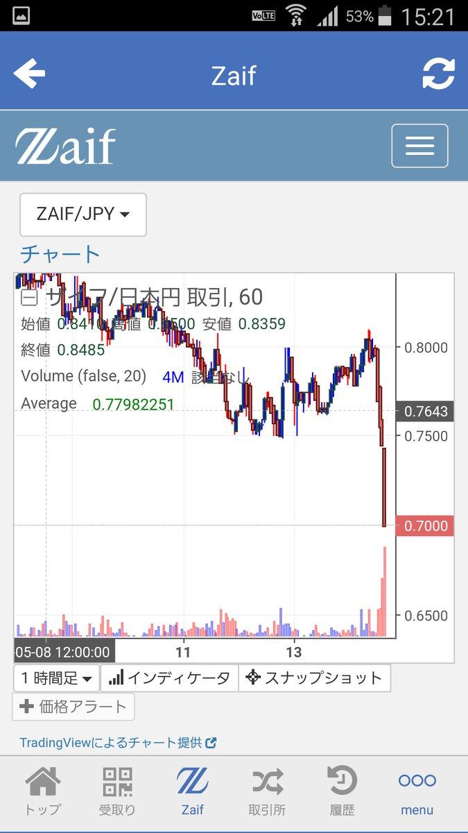 Zaif(ザイフ) Bitcoin Cash(BCH) ダブリ 入金