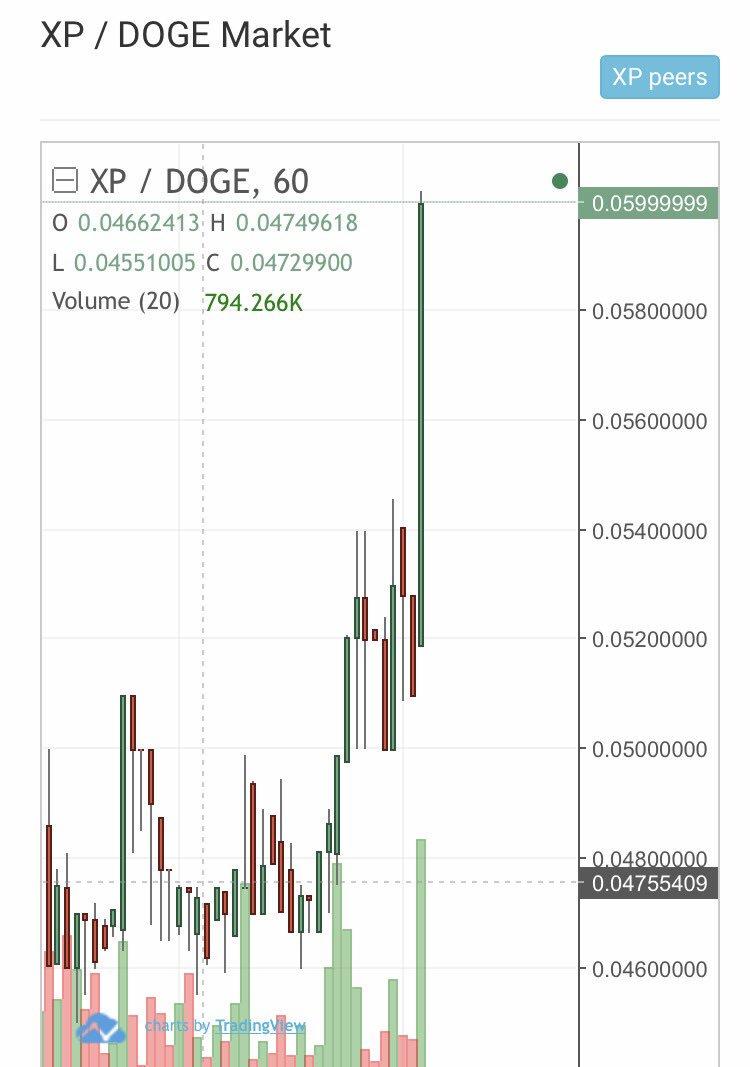 XP 仮想通貨 5月19日 高騰中