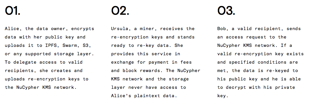 NuCypher(NKMS) ICO