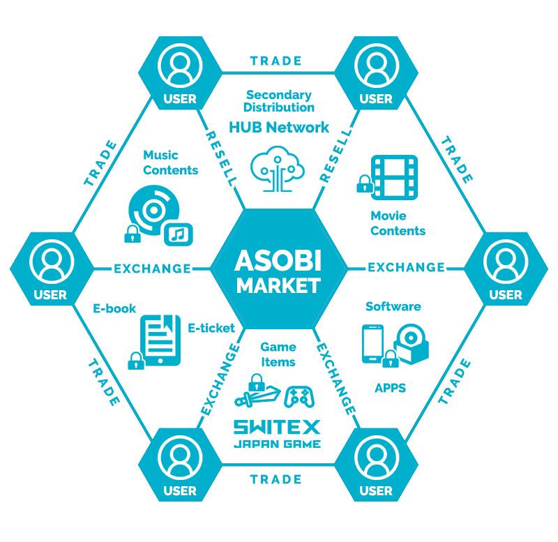 Asobi Coin(アソビコイン) ASOBI MARKET
