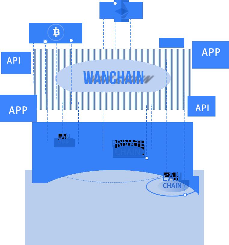 Wanchain(WAN) 仮想通貨