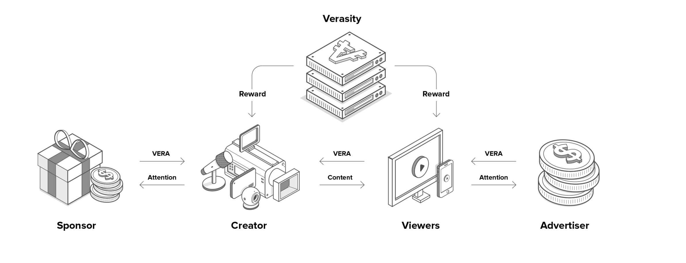 Verasity(VRA) ICO