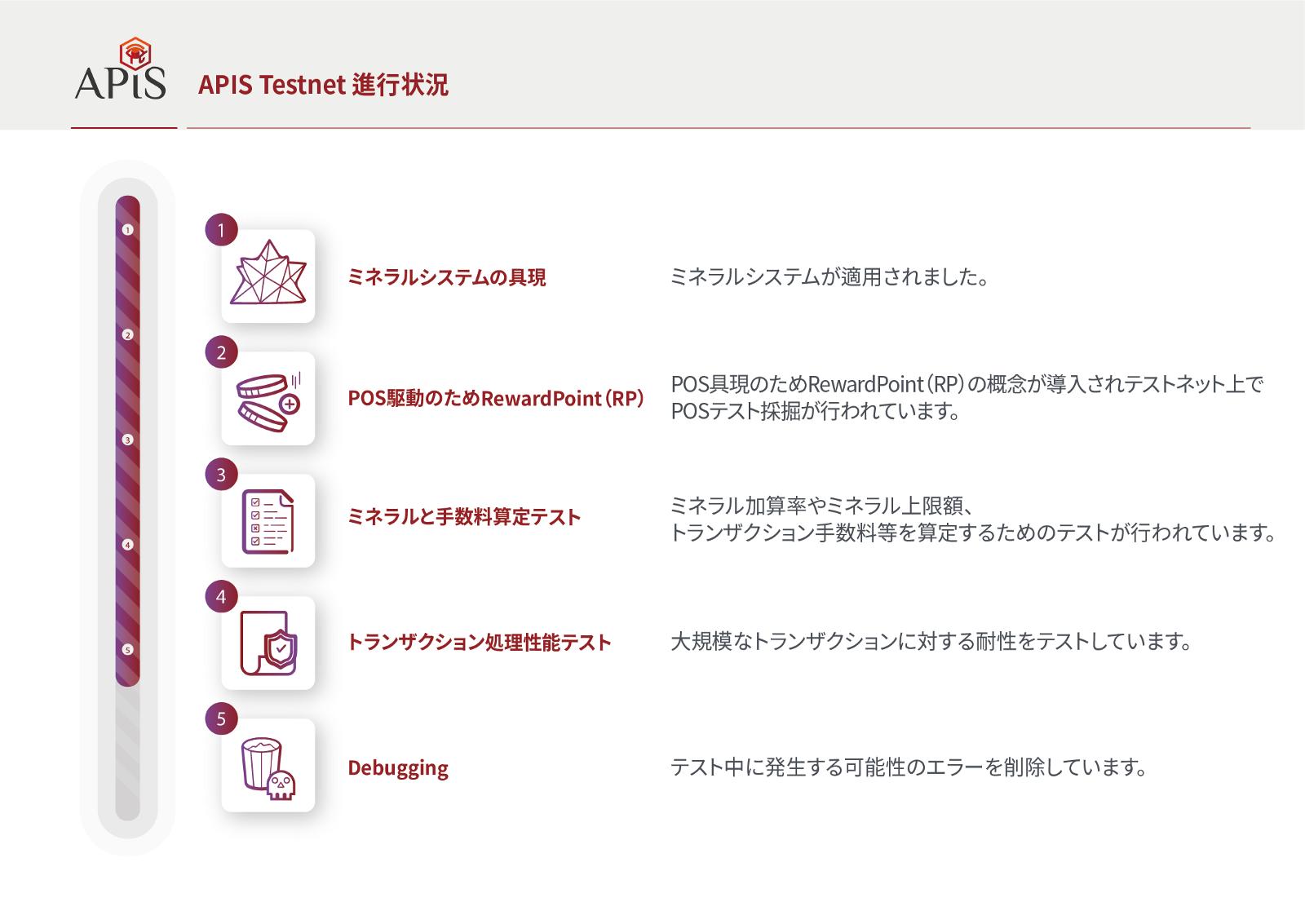 APIS(エイピス) Testnet(テストネット)