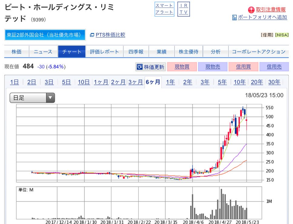 Noah Ark Technologies Limited ビート・ホールディングス・リミテッド社 株 取得