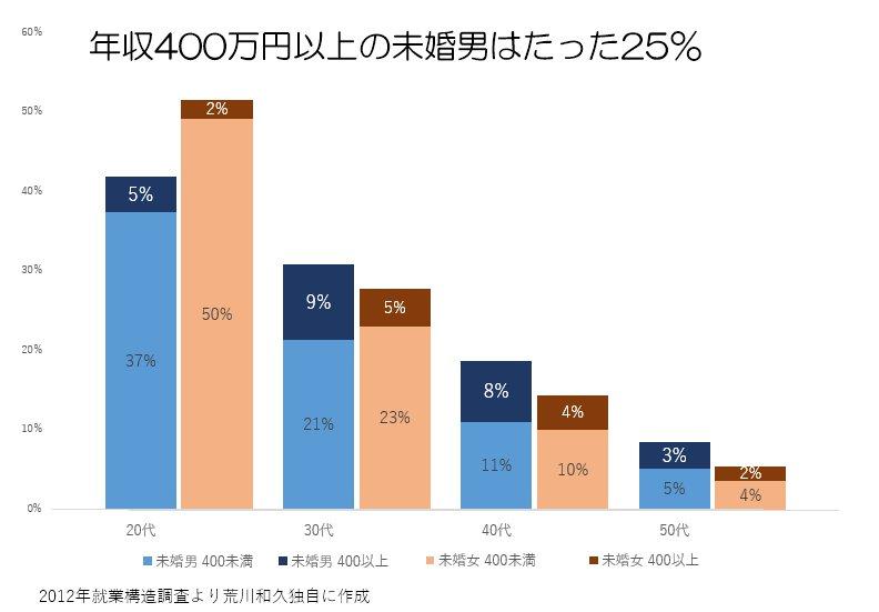 年収400万円以上 未婚男性 25%