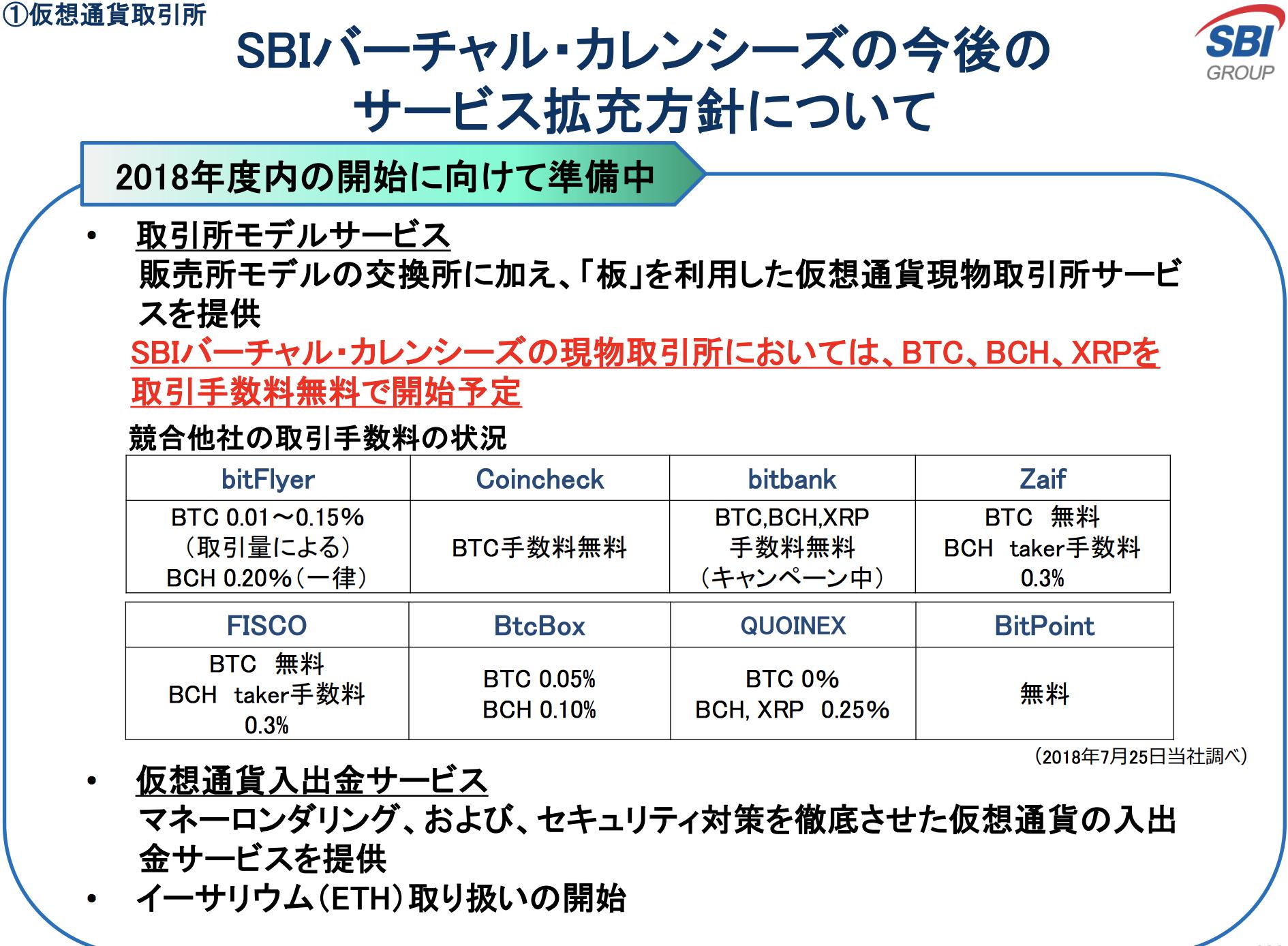 SBIバーチャル・カレンシーズ(SBIVC) 板取引 Ethereum(イーサリアム) 取り扱い 年度内 開始